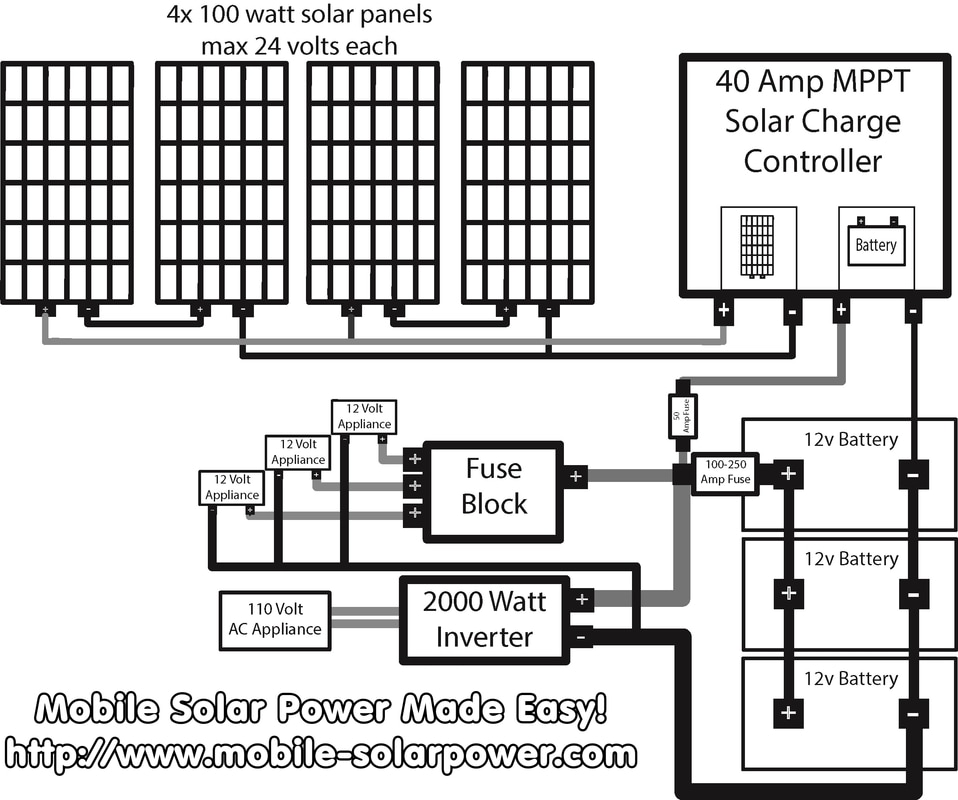 rv solar power blue prints mobile solar power made easy rh mobile solarpower com Grape Solar 250 Watt Panels 12 Volt RV Solar Panels