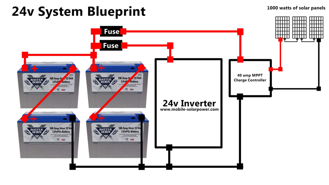rv solar power blue prints mobile solar power made easy! Wiring Diagram for 48 Volt Battery System
